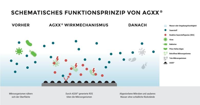 AGXX-Wirkprinzip-2021-web1